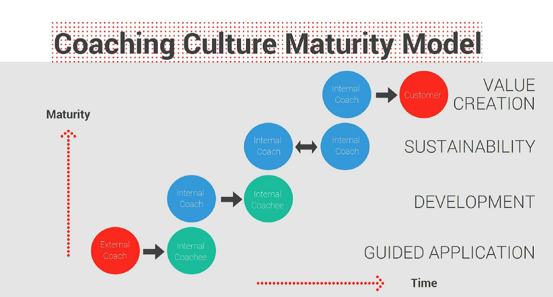 Coaching Culture Maturity Model