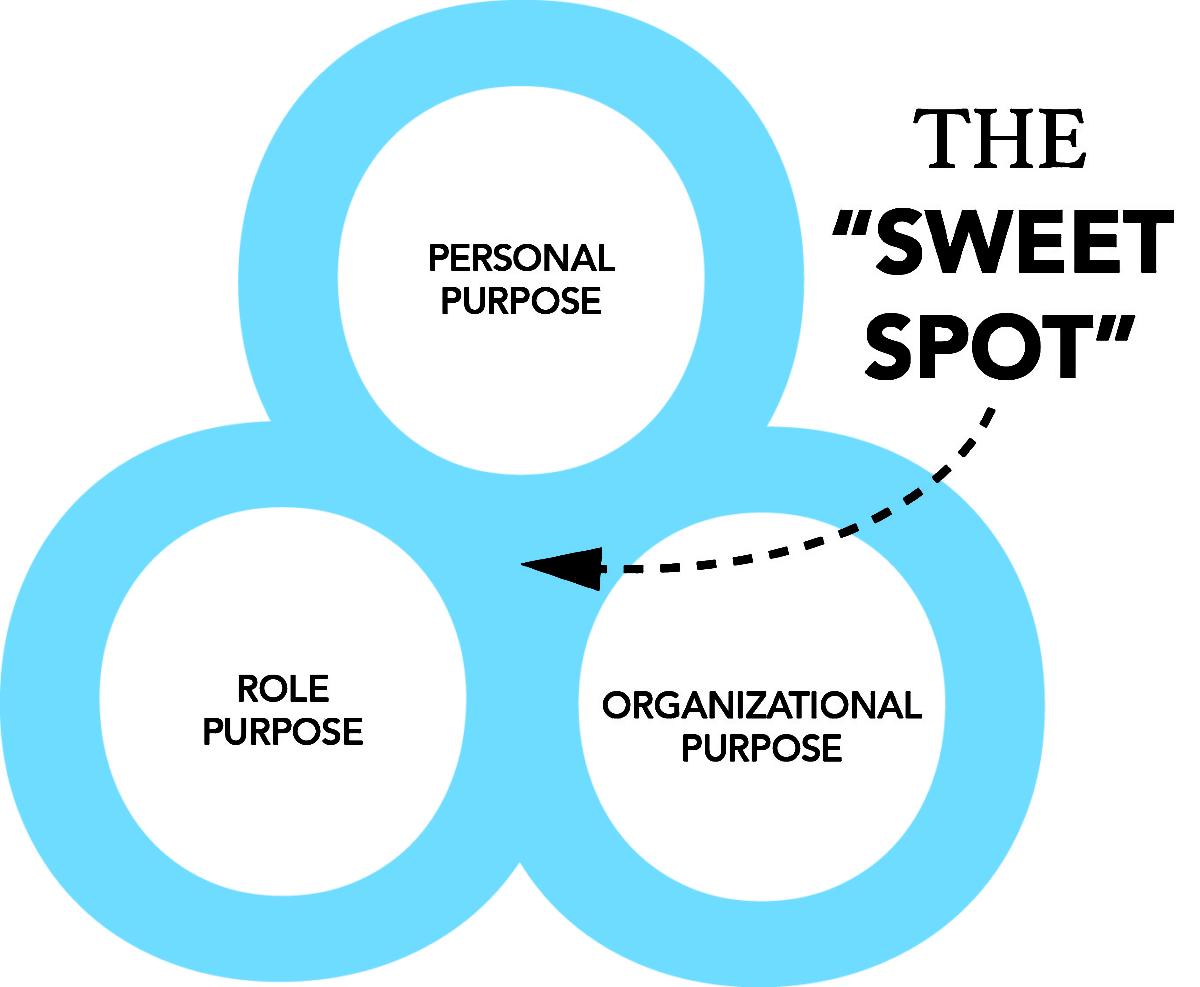 leadership sweet spot