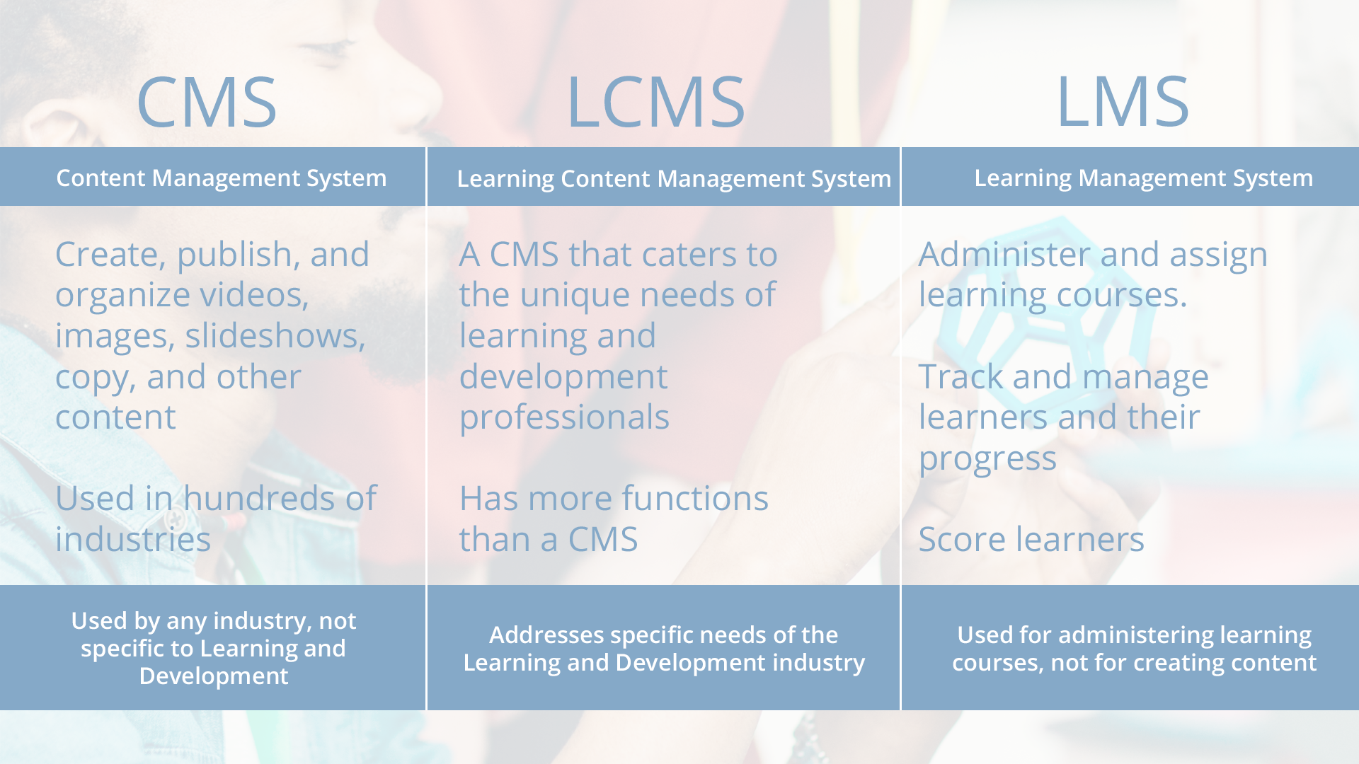 LMS vs. LCMS vs. CMS: What's the difference and why does it matter?