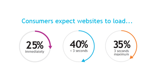 Global IT Executives Identify Direct Tie Between Lost Online Sales and Website Performance