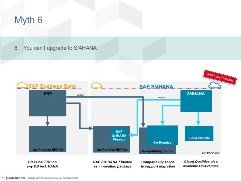 SAP S4HANA Myth 6