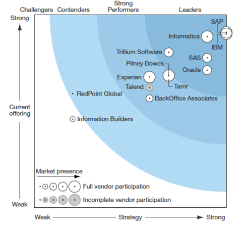 The Forrester Wave™ Data Quality Solutions Q4 2015