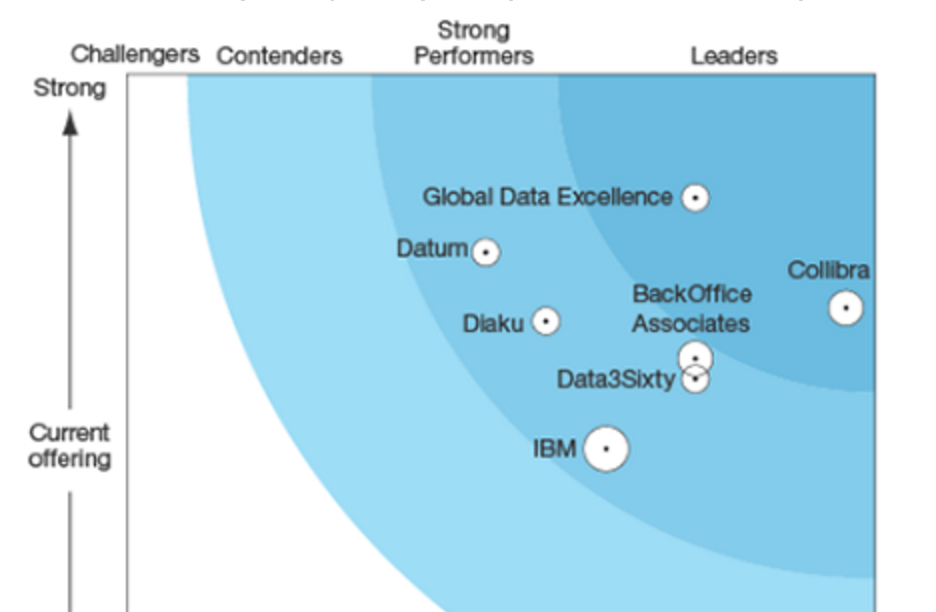 The Forrester Wave™ Data Governance Stewardship Applications, Q1 2016