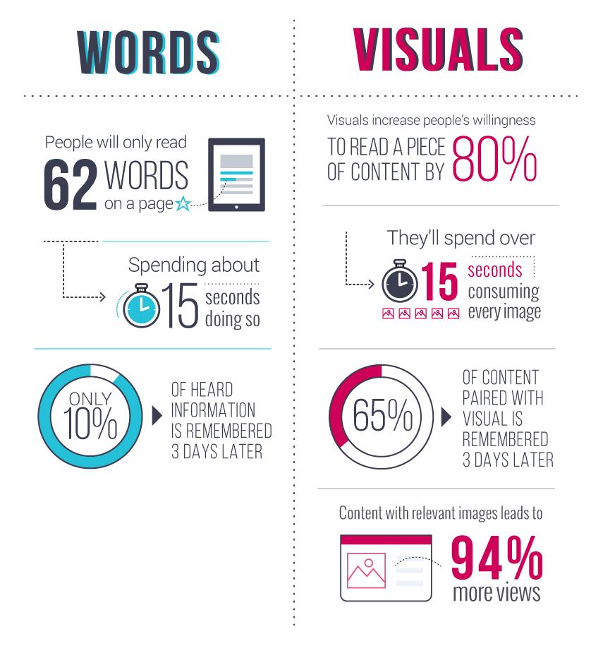 visual content vs. written content
