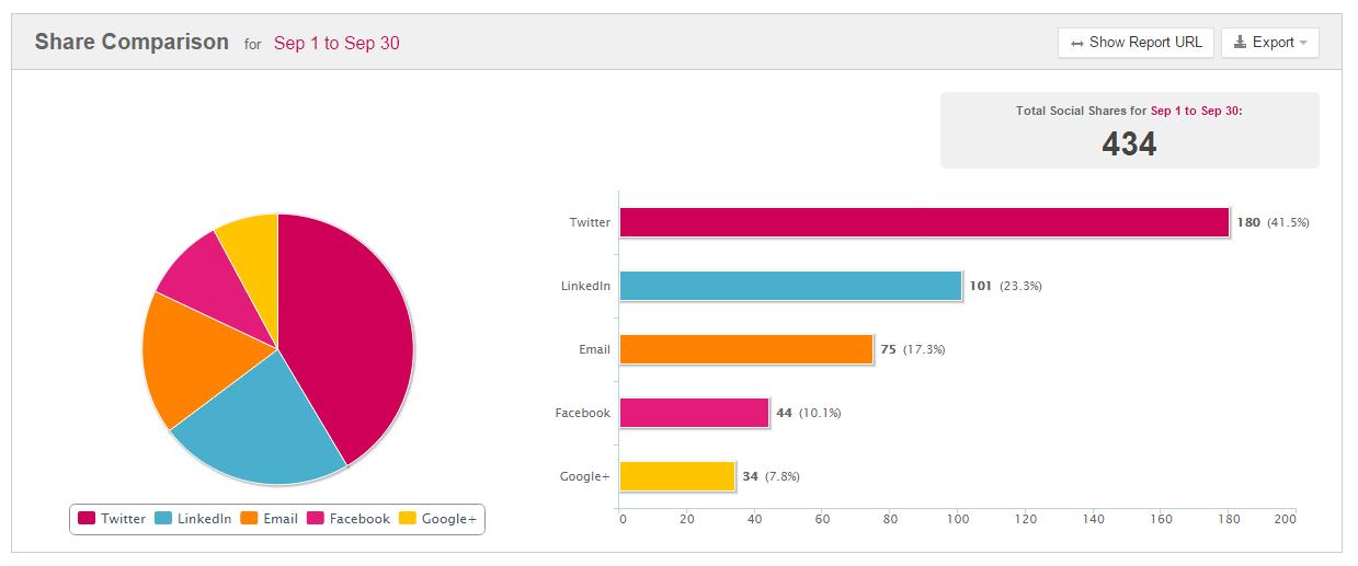 Social Media Metrics | Uberflip