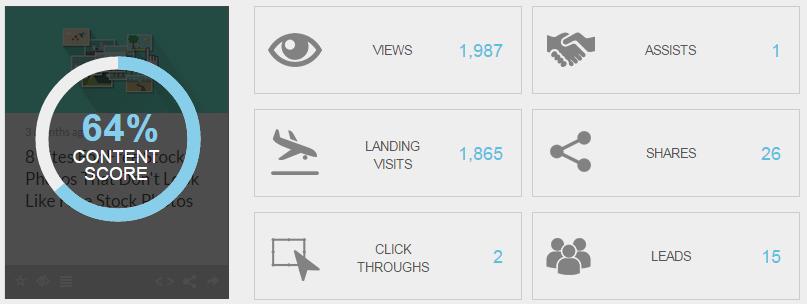 content score