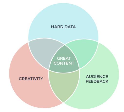 Great Content Venn Diagram