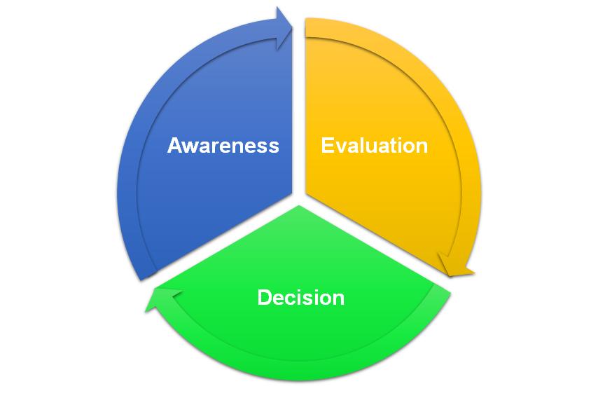 B2B sales cycle