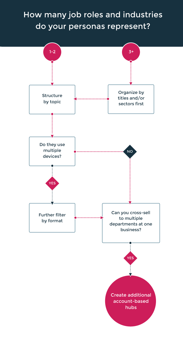 Content decision tree