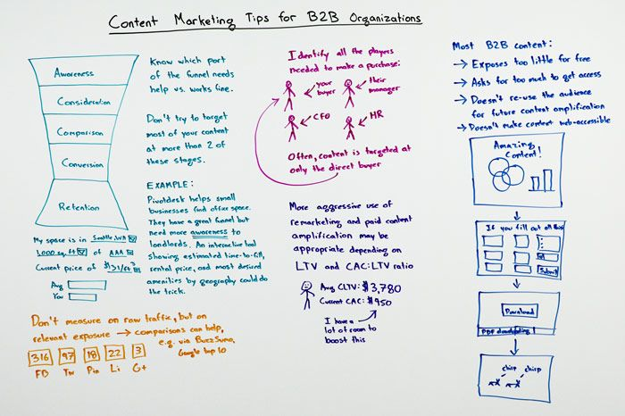 Content Marketing Tips for B2B Organizations