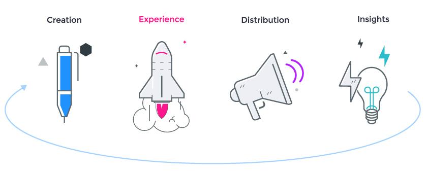 4 pillars of content marketing