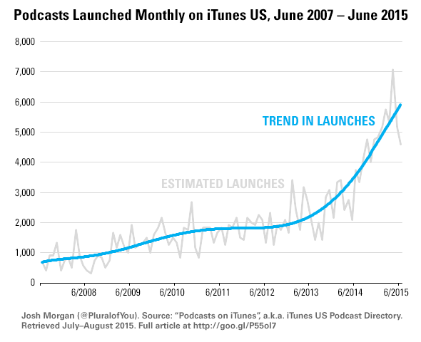 Chart of podcasts launched monthly on iTunes