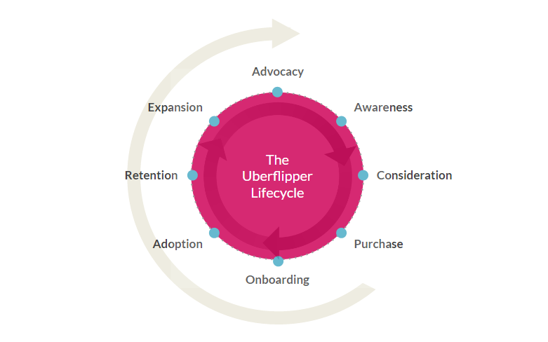 Uberflipper Lifecycle