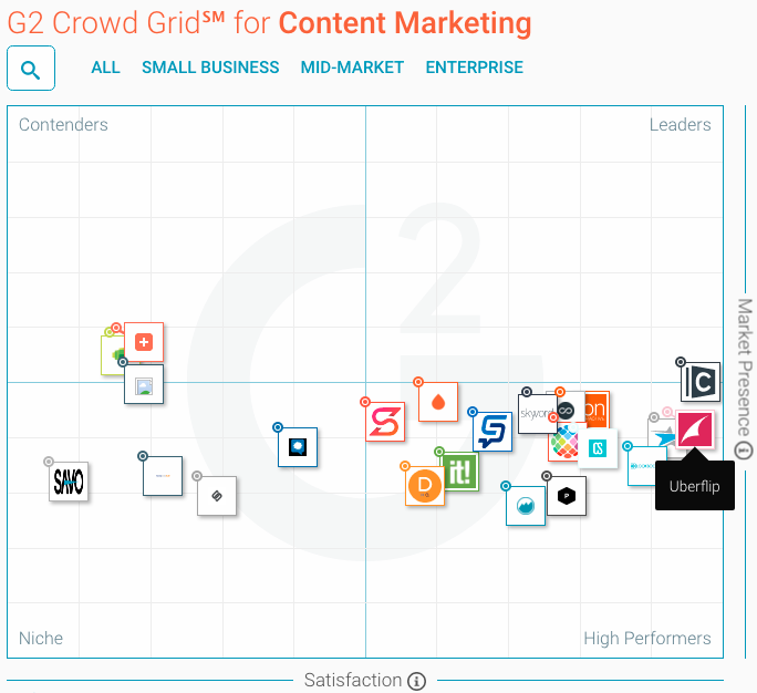 G2 Crowd Grid for Content Marketing with Uberflip as High Performer | Uberflip