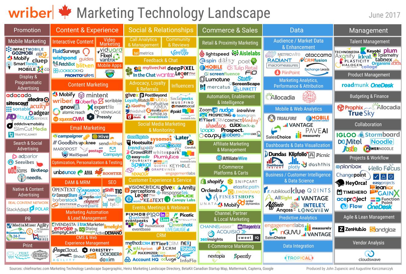 Canadian Marketing Technology Landscape | Uberflip