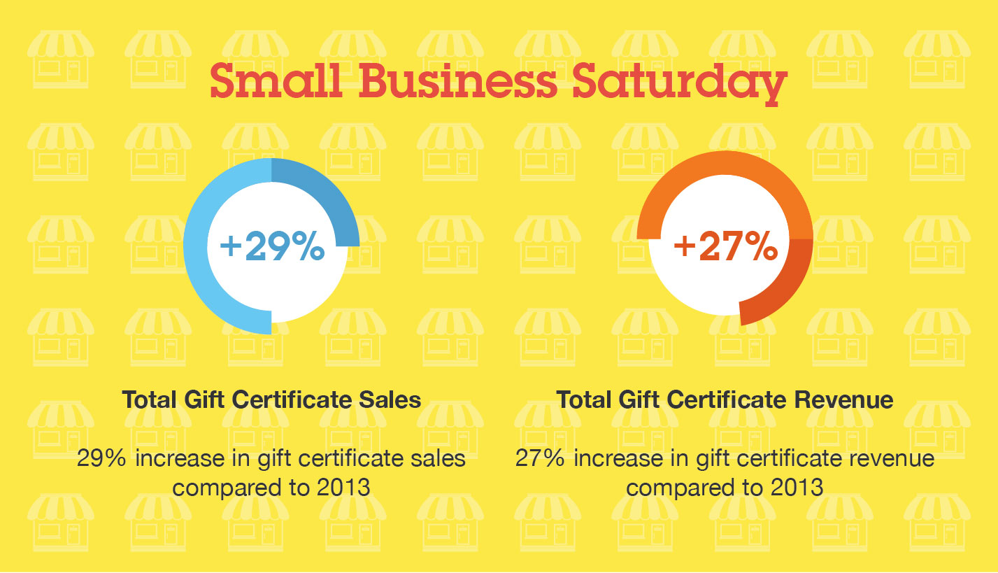 Small Business Saturday 2014 gift certificate sales Booker spas and salons