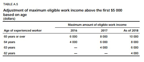 Adjustment of maximum eligible work income above the first $5,000 based on age (Québec)