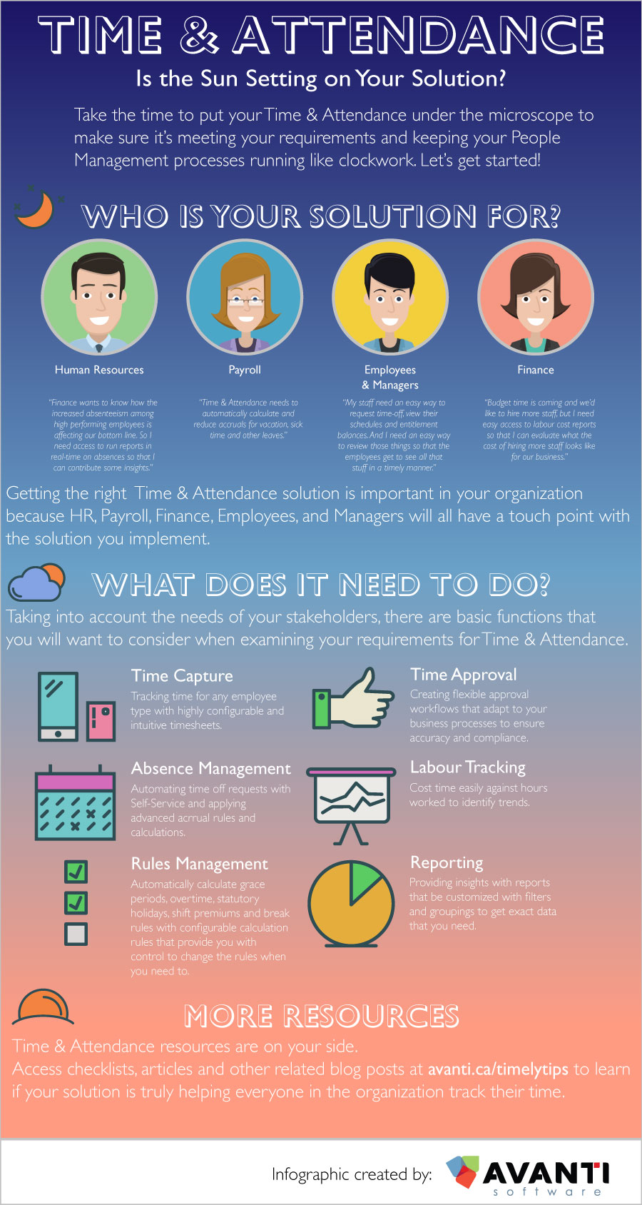 Time and Attendance Software Infographic on Requirements and Functionality