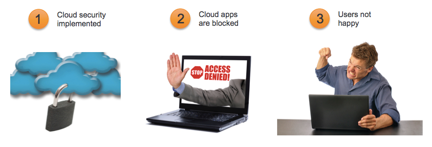 Cloud Security Products by Netskope