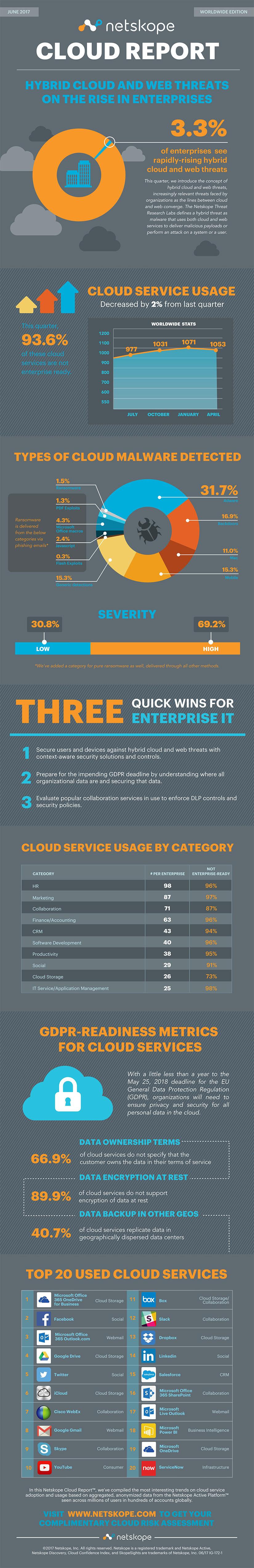 Netskope Cloud Report - June 2017 - Infographic