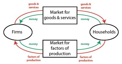 Guide to macroeconomics tasc test blog circular flow diagram ccuart Gallery