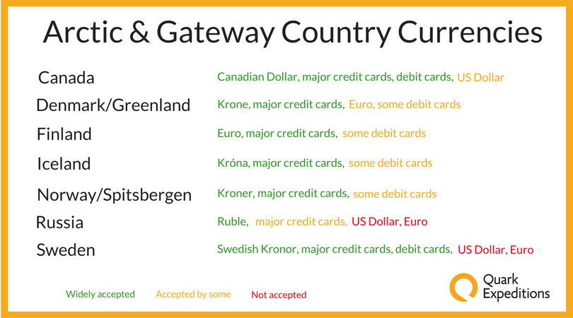 A quick reference guide to the currencies you'll want to carry on your Arctic expedition.