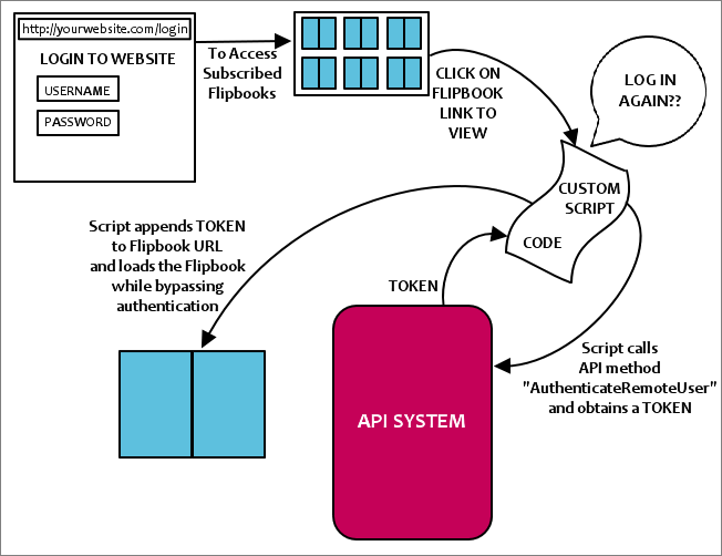 Remote_Authentication_-_Bypass_Autentication_Diagram.png