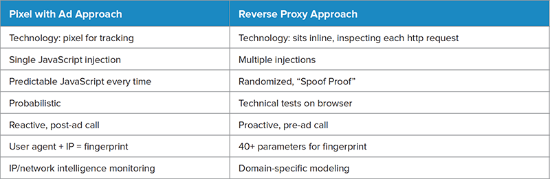Pixel vs. Reverse Proxy