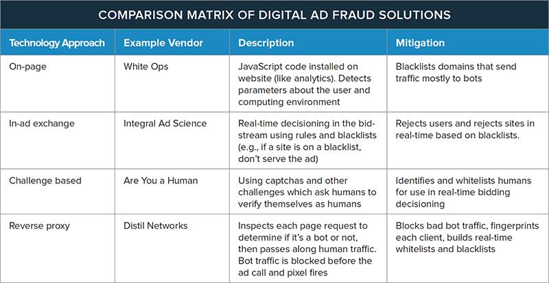 Comparison Matrix of Digital Ad Fraud Solutions