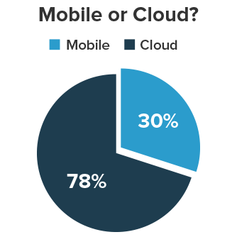 mobile vs. cloud