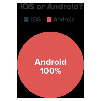 ios vs. andriod