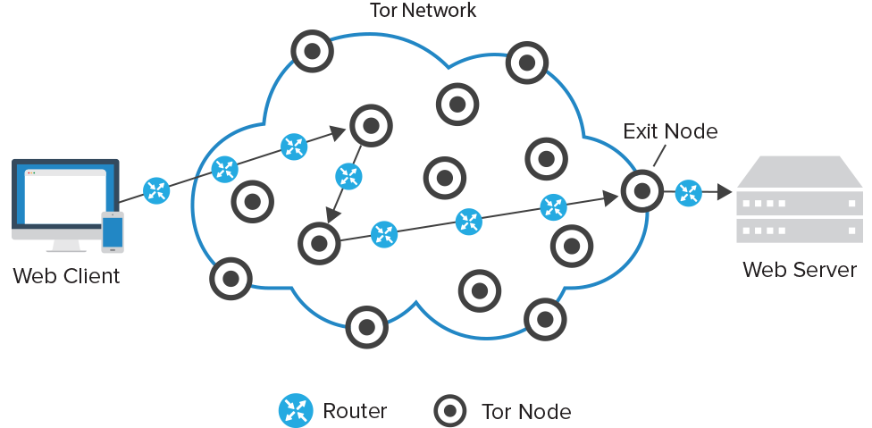 Tor Network Diagram - Web Client to Web server connection