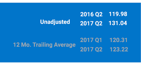 Unadjusted BlueTarp 2017 Q2 Index is 11.98