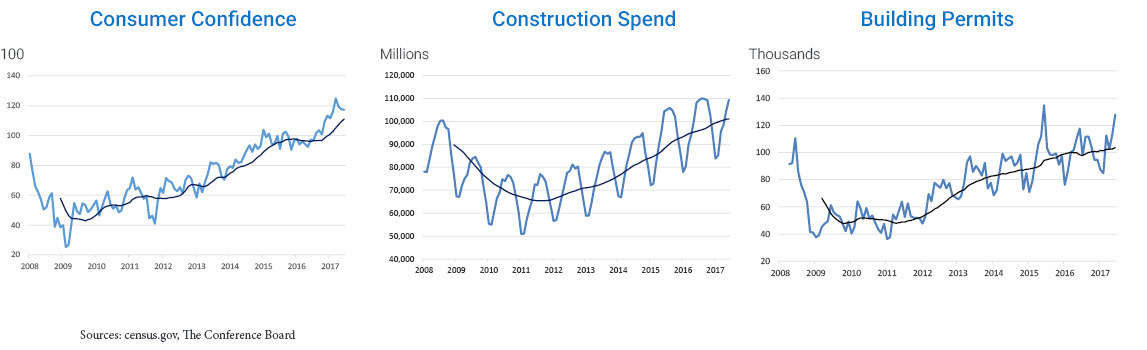 Graphs showing Consumer Confidence, Counstruction Spend, Building Permits