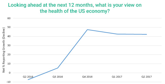 graph showing Looking ahead at the next 12 years, how do contractors feel about the health of the economy