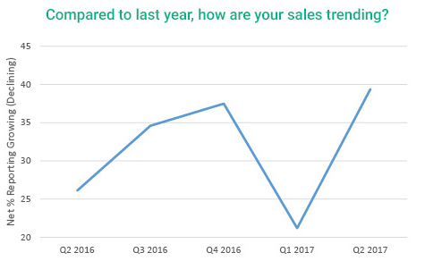 graph showing compared to last year how contractors feel sales are trending