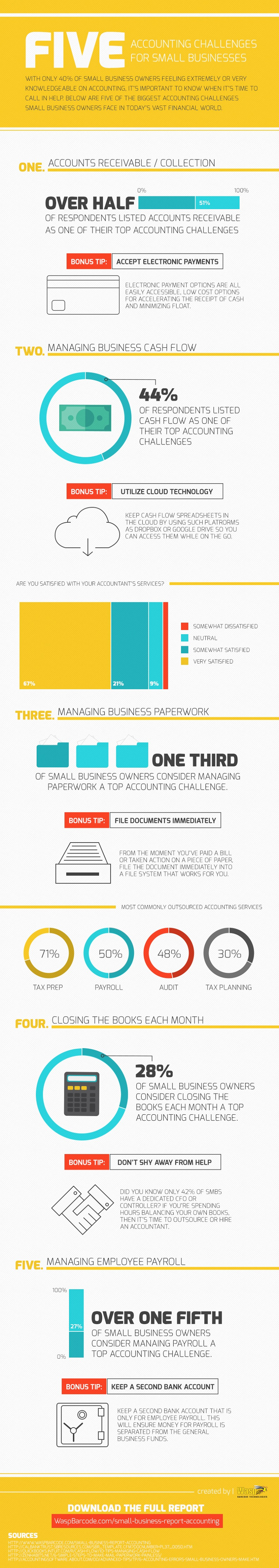 5-accounting-challenges-small-business-moneris