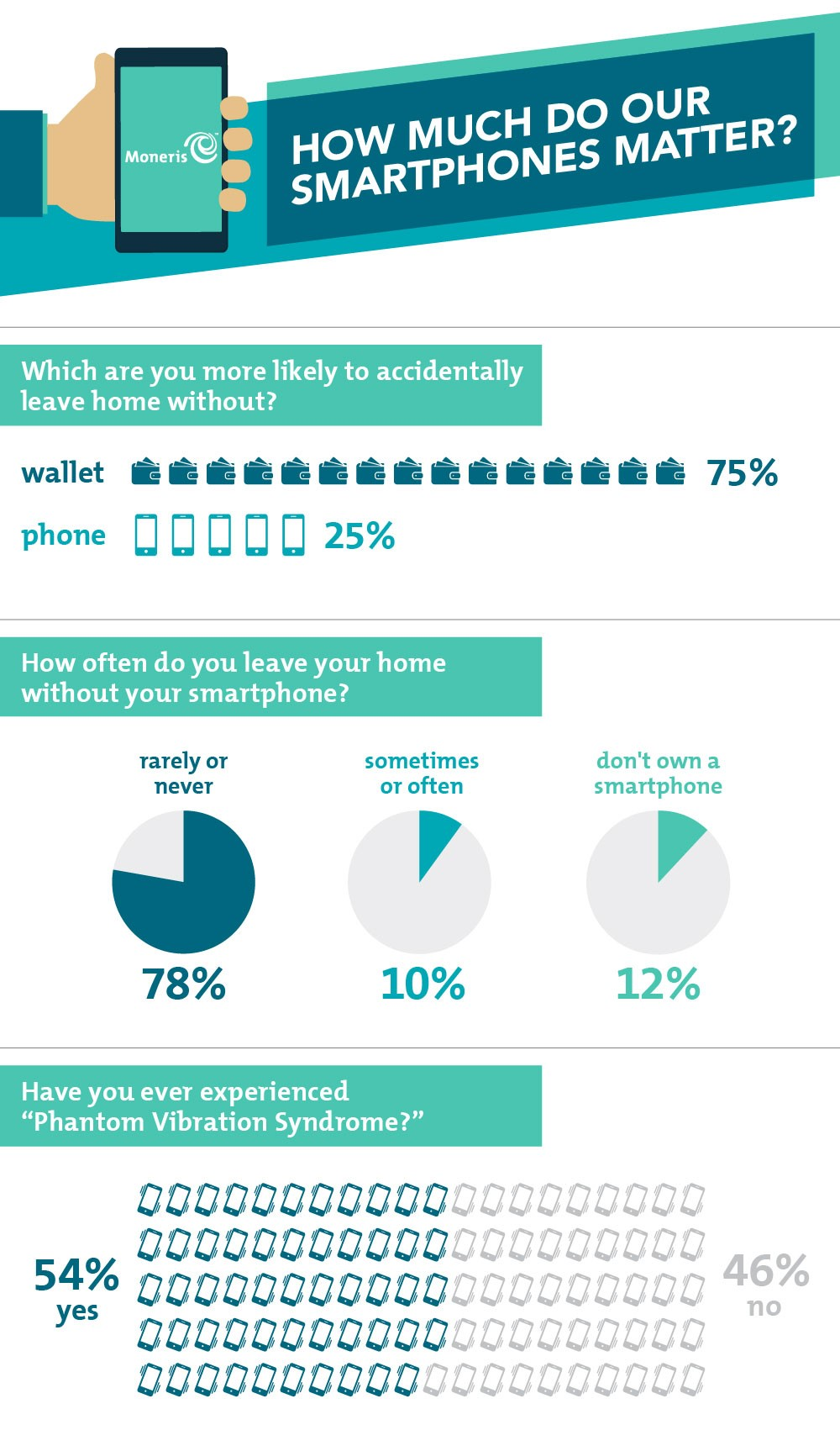 How-Much-Do-Our-Smartphones-Matter