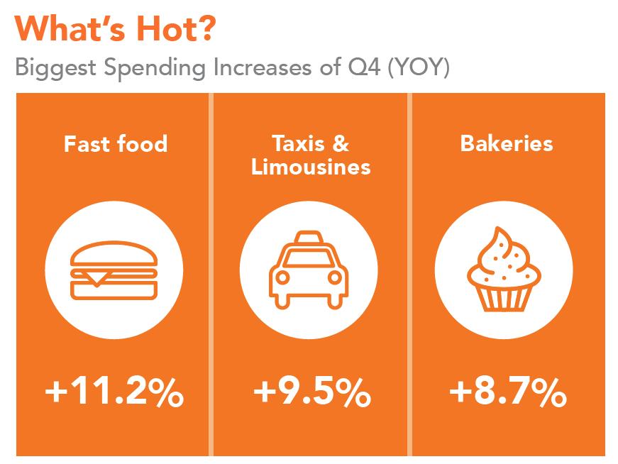 canadian-consumer-spending-categories