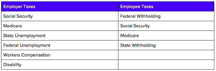 phoenix employer and employee taxes