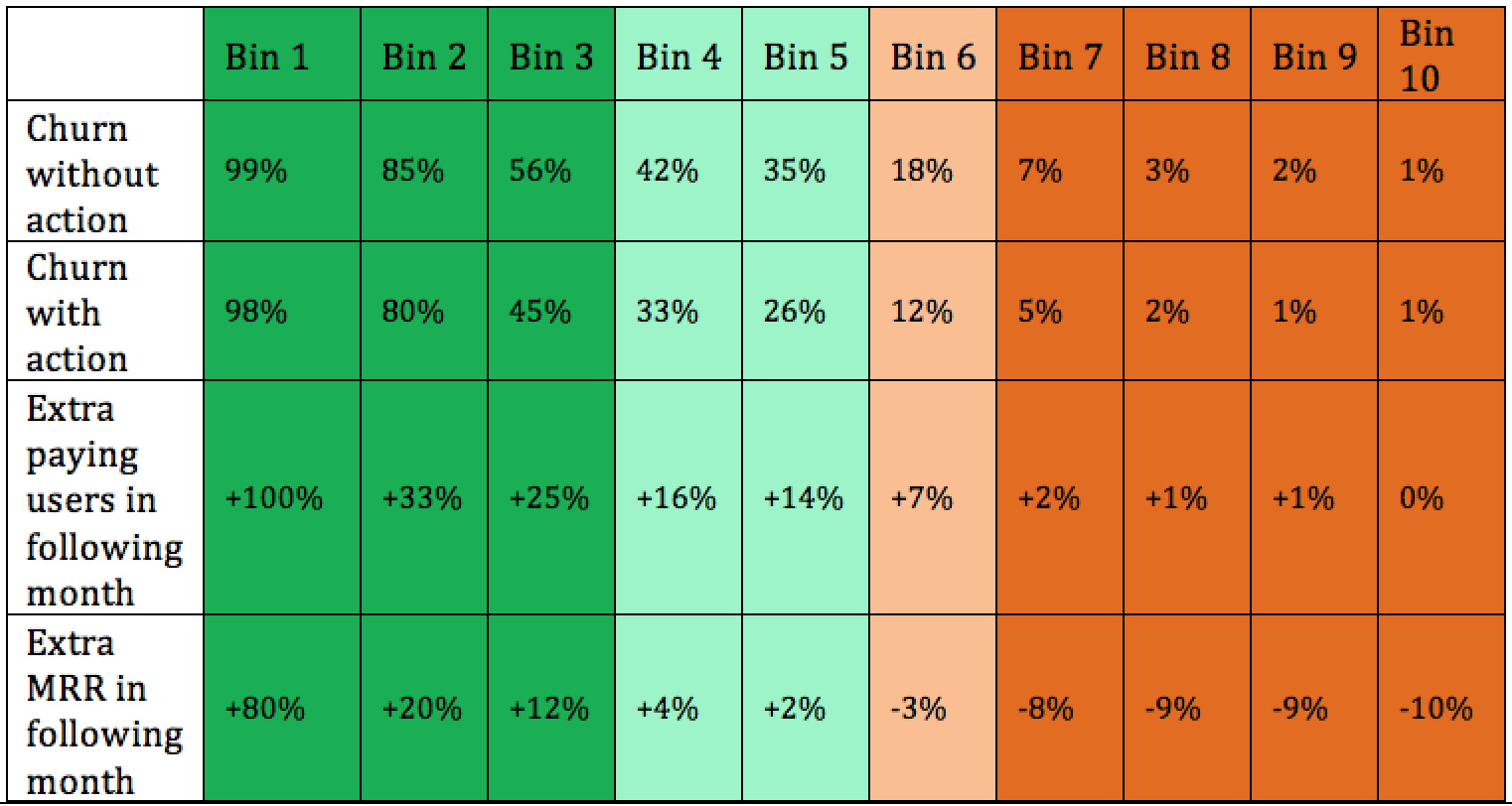 Bin by bin ROI table
