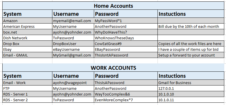 List of your IT accounts