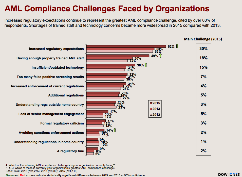 AML Compliance Challenges