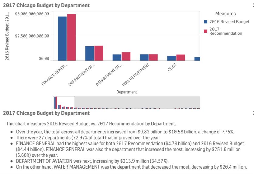 2017 chicago city budget narratives