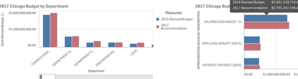 Chicago City Budget 2017 Data