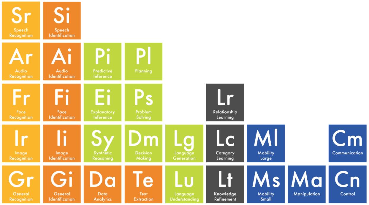 Periodic Table of AI
