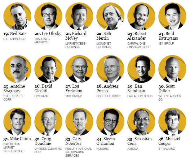 Tech 50 Institutional Investor