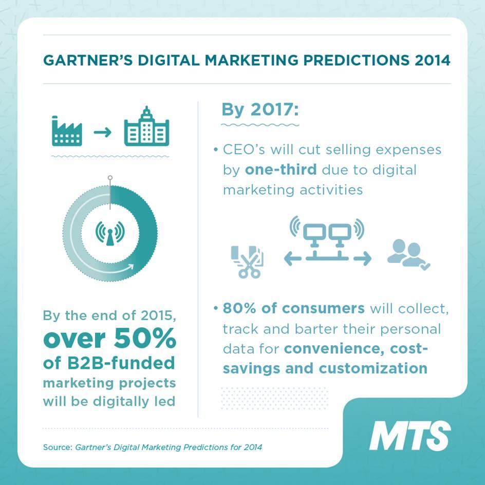 Gartner Marketing Predictions