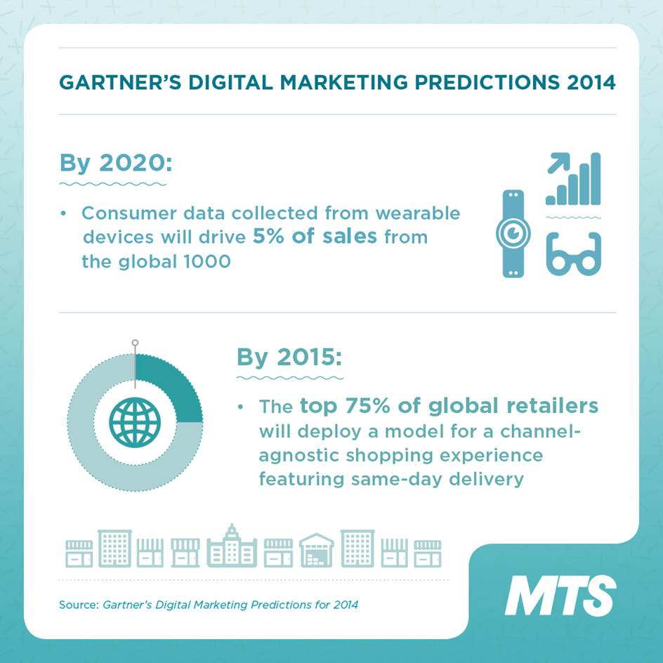 Gartner digital marketing predictions