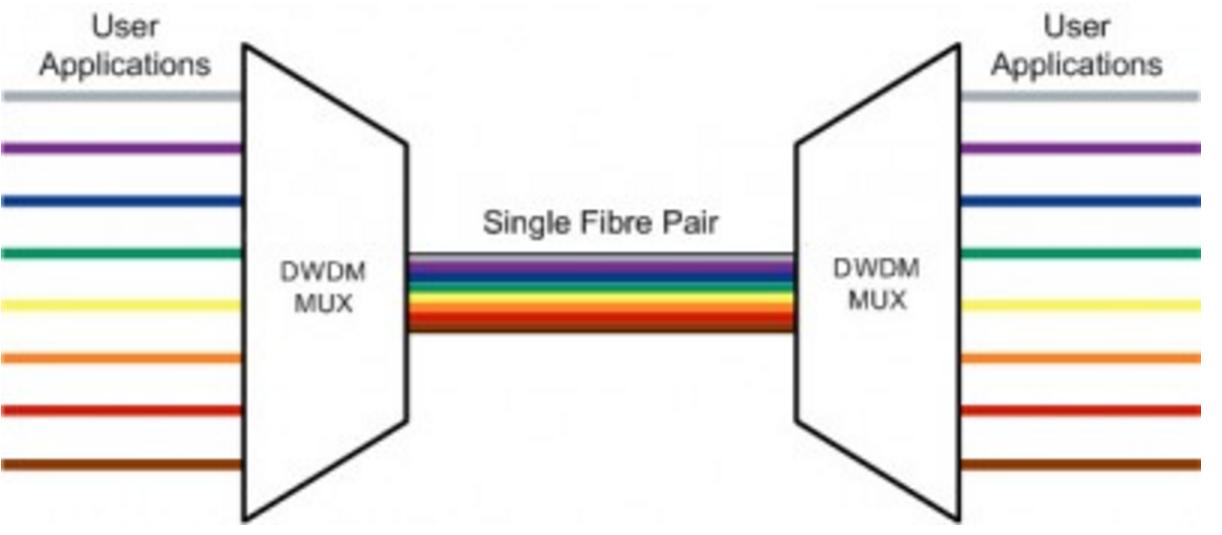 Wavelength WDM